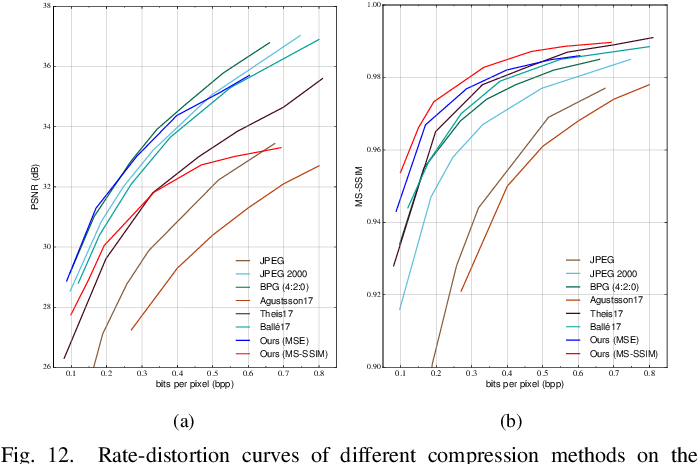 Figure 4 for Efficient and Effective Context-Based Convolutional Entropy Modeling for Image Compression