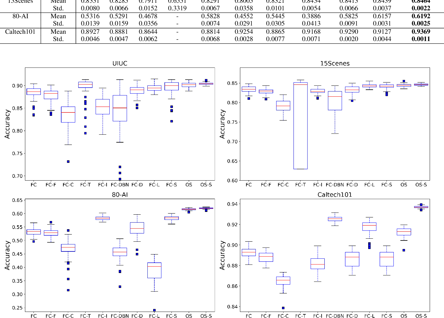 Figure 3 for OSLNet: Deep Small-Sample Classification with an Orthogonal Softmax Layer