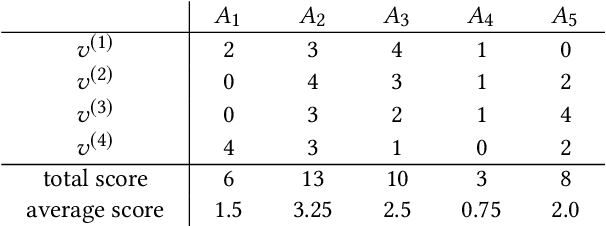 Figure 1 for Aggregating Votes with Local Differential Privacy: Usefulness, Soundness vs. Indistinguishability