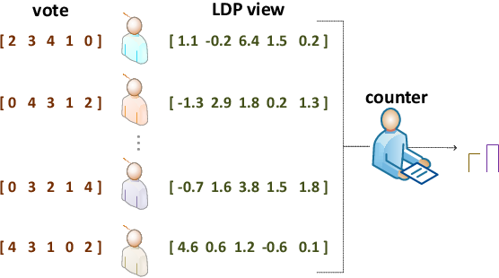Figure 2 for Aggregating Votes with Local Differential Privacy: Usefulness, Soundness vs. Indistinguishability