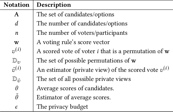 Figure 3 for Aggregating Votes with Local Differential Privacy: Usefulness, Soundness vs. Indistinguishability