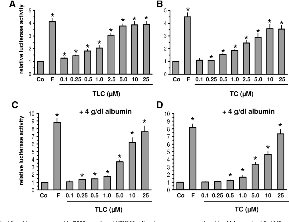 Expression And Function Of The Bile Acid Receptor Tgr5 In Kupffer
