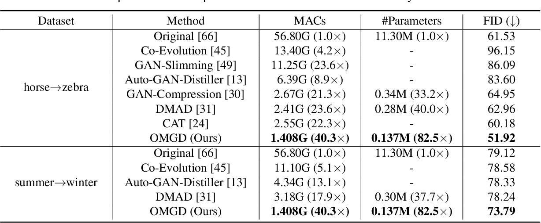 Figure 3 for Online Multi-Granularity Distillation for GAN Compression