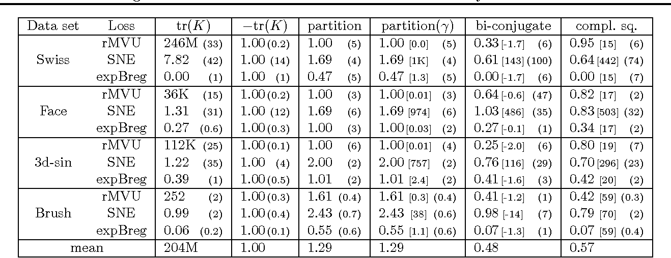 Figure 1 for Regularizers versus Losses for Nonlinear Dimensionality Reduction: A Factored View with New Convex Relaxations