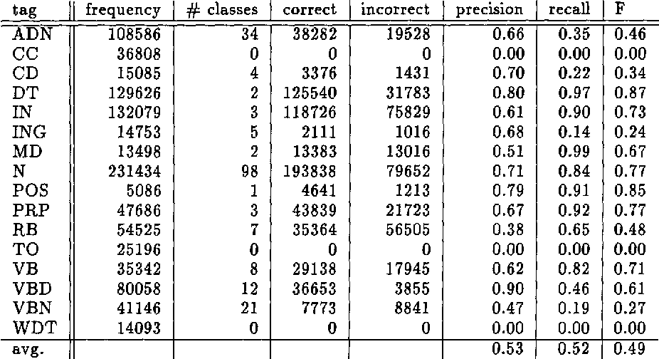 Figure 3 for Distributional Part-of-Speech Tagging