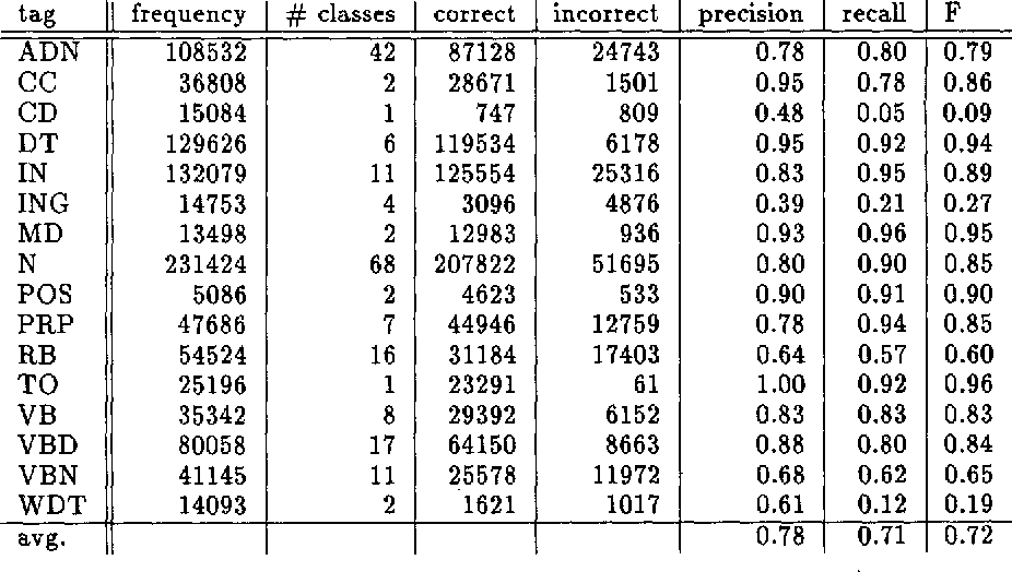 Figure 4 for Distributional Part-of-Speech Tagging