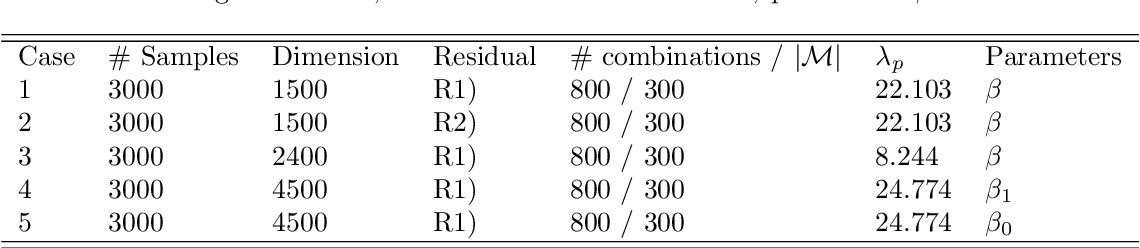 Figure 1 for Ridge Regression Revisited: Debiasing, Thresholding and Bootstrap