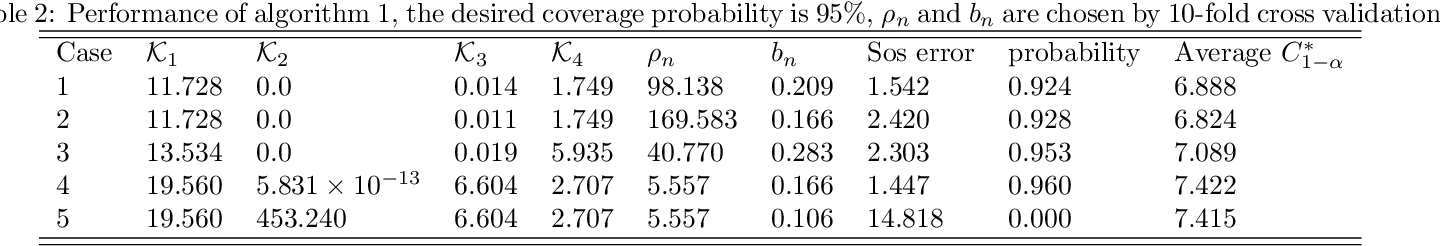Figure 3 for Ridge Regression Revisited: Debiasing, Thresholding and Bootstrap