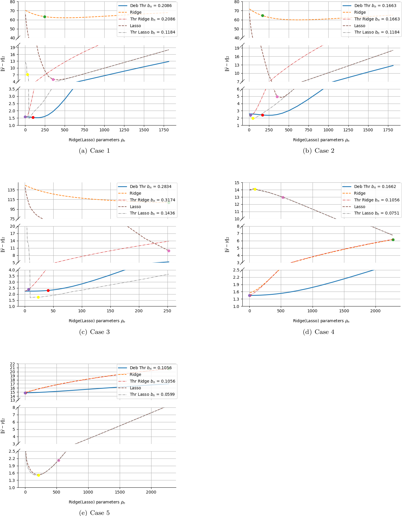 Figure 2 for Ridge Regression Revisited: Debiasing, Thresholding and Bootstrap
