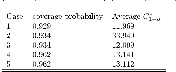Figure 4 for Ridge Regression Revisited: Debiasing, Thresholding and Bootstrap
