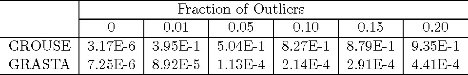 Figure 2 for Online Robust Subspace Tracking from Partial Information