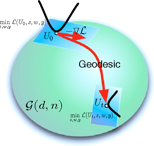 Figure 1 for Online Robust Subspace Tracking from Partial Information