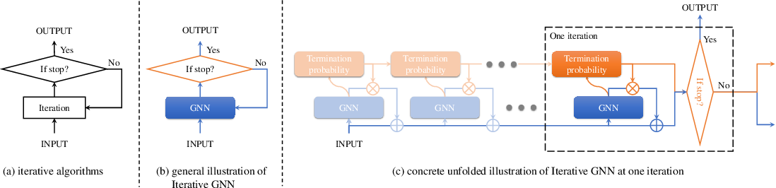 Figure 1 for Towards Scale-Invariant Graph-related Problem Solving by Iterative Homogeneous Graph Neural Networks