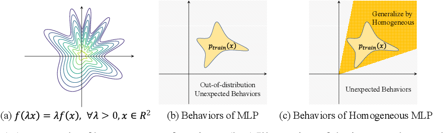 Figure 3 for Towards Scale-Invariant Graph-related Problem Solving by Iterative Homogeneous Graph Neural Networks