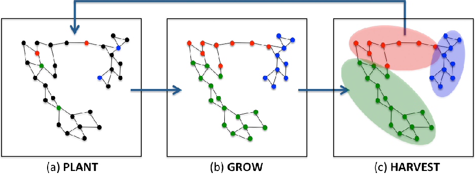 Figure 1 for An Incremental Reseeding Strategy for Clustering