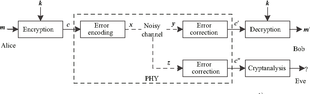 Figure 1 Block diagram of a traditional communication system.1)