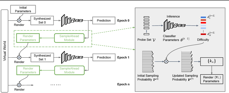 Figure 1 for SampleAhead: Online Classifier-Sampler Communication for Learning from Synthesized Data