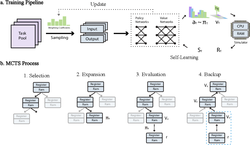 Figure 1 for Neural Program Synthesis By Self-Learning