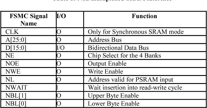 Table 1 from Design of a cubesat computer architecture using