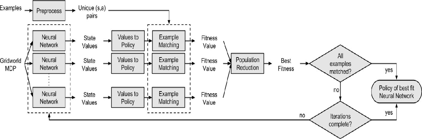 Figure 1 for Neuroevolution-Based Inverse Reinforcement Learning