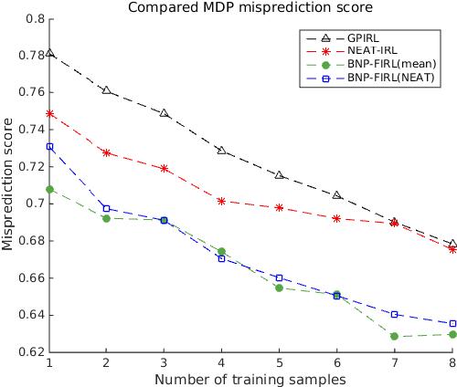 Figure 2 for Neuroevolution-Based Inverse Reinforcement Learning