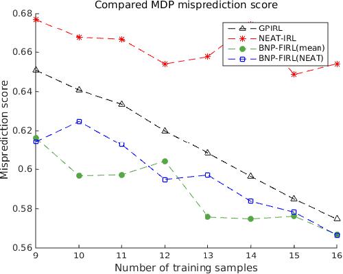 Figure 3 for Neuroevolution-Based Inverse Reinforcement Learning