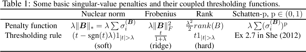 Figure 1 for Reduced Rank Vector Generalized Linear Models for Feature Extraction
