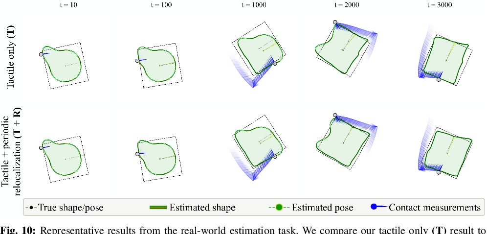 Figure 2 for Tactile SLAM: Real-time inference of shape and pose from planar pushing
