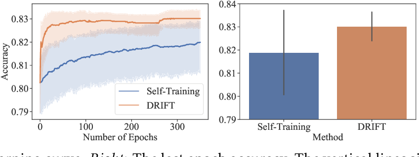 Figure 1 for Self-Training with Differentiable Teacher