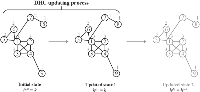 Figure 2 for Hyperparameter-free and Explainable Whole Graph Embedding