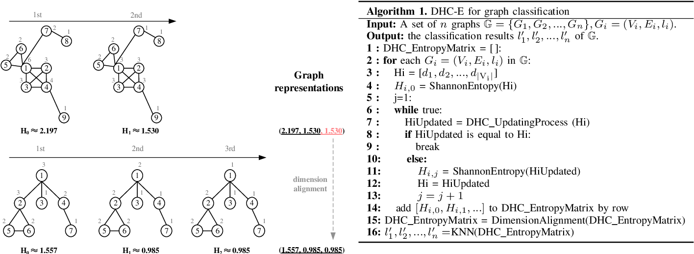 Figure 3 for Hyperparameter-free and Explainable Whole Graph Embedding