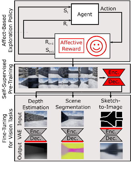 Figure 1 for Affect-based Intrinsic Rewards for Learning General Representations