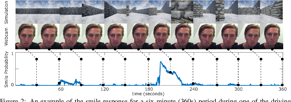 Figure 3 for Affect-based Intrinsic Rewards for Learning General Representations