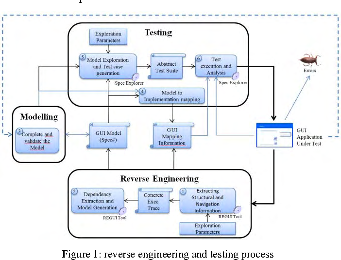 Reverse engineering of GUI models for testing - Semantic Scholar
