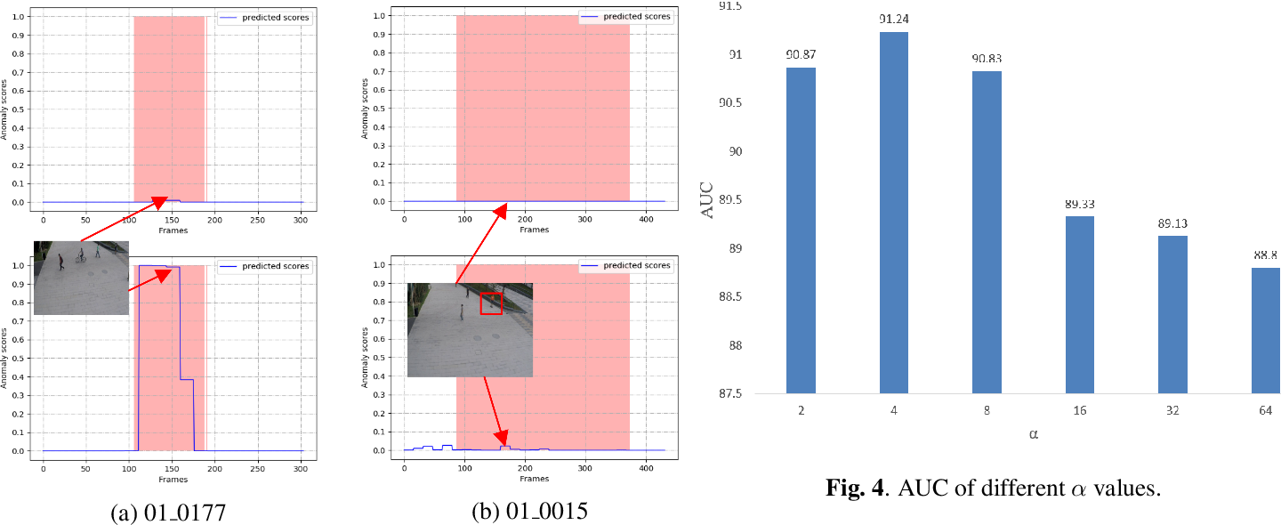 Figure 4 for Weakly Supervised Video Anomaly Detection via Center-guided Discriminative Learning