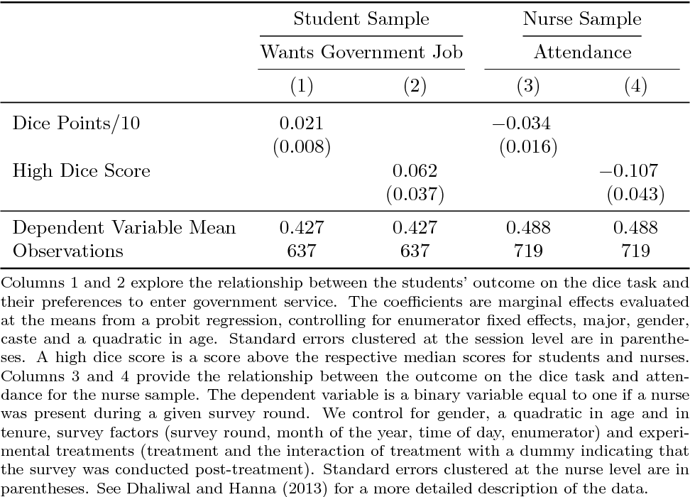 Table 3A: Does Dishonesty in the Dice Task Predict Job Preferences and Worker Attendance?