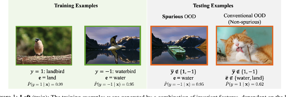 Figure 1 for On the Impact of Spurious Correlation for Out-of-distribution Detection