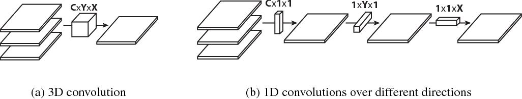 Figure 1 for Flattened Convolutional Neural Networks for Feedforward Acceleration
