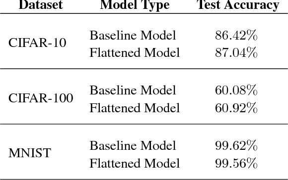 Figure 3 for Flattened Convolutional Neural Networks for Feedforward Acceleration