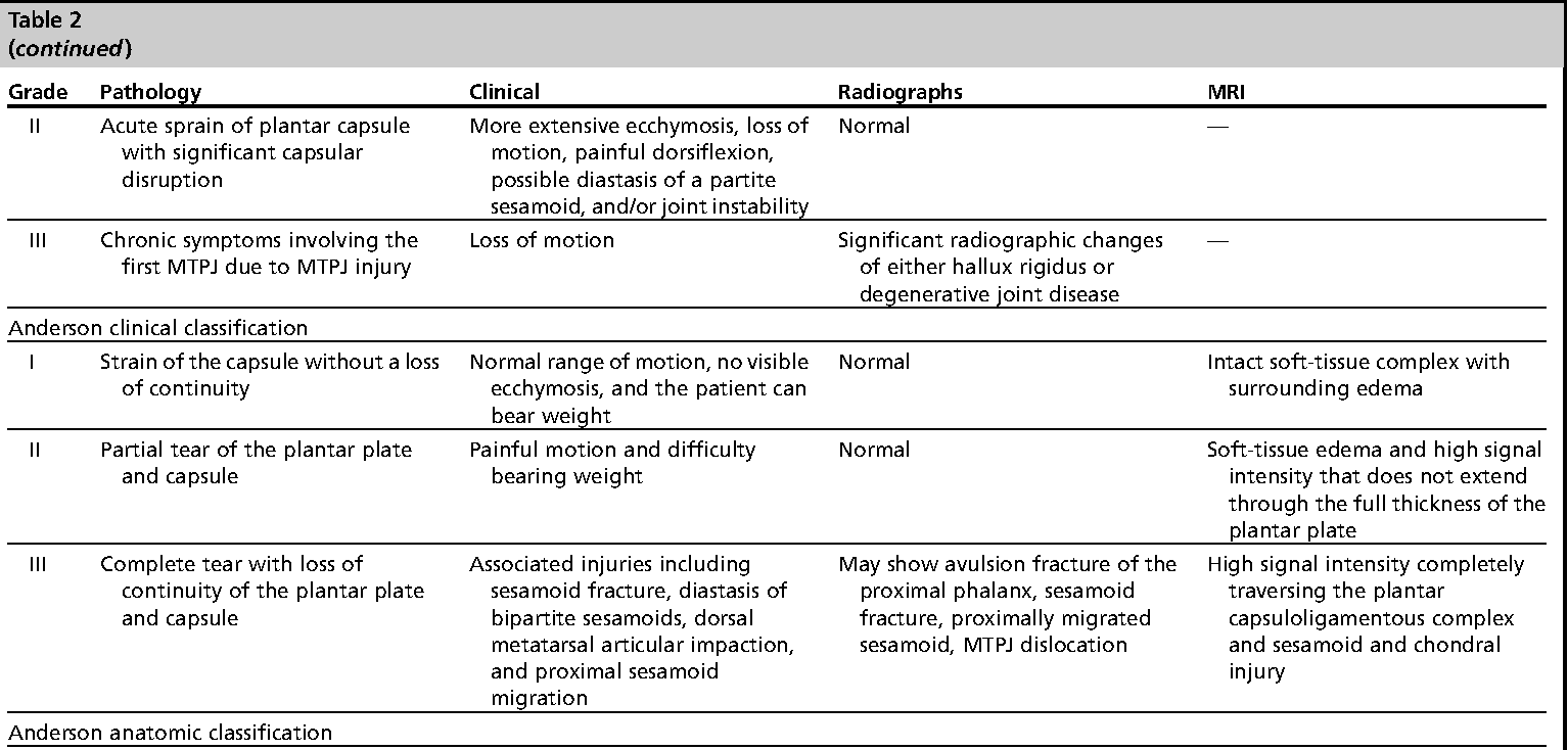 Table 2 from Turf Toe and Disorders of the Sesamoid Complex ...
