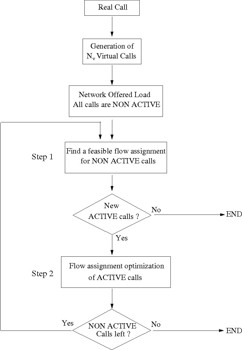 Fig. 2. The Virtual Flow Deviation algorithm.
