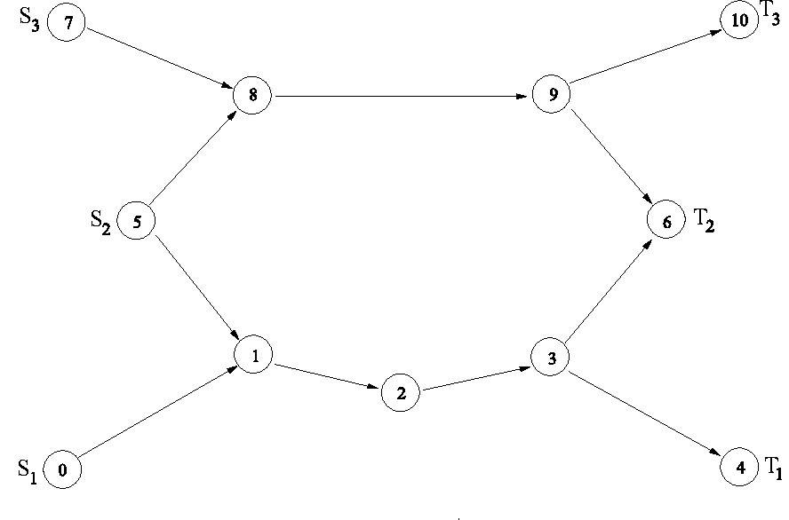 Fig. 3. Network topology with unbalanced offered load: the source/destination pairs S2-T2 and S3-T3 offer to the network a traffic load which is four times higher than that offered by the pair S1-T1.