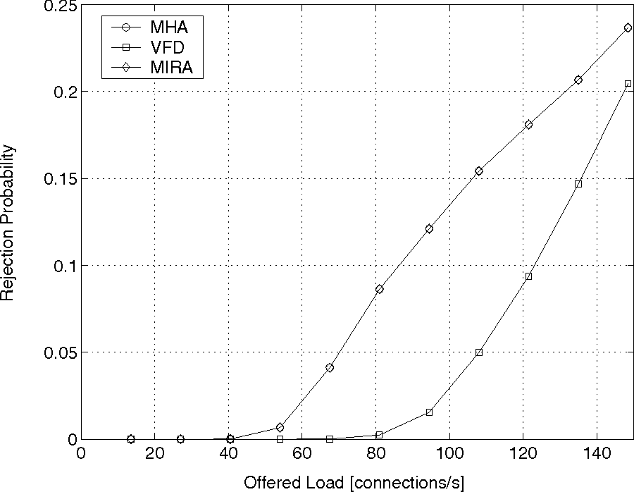 Fig. 4. Connection rejection probability versus the average total load offered to the network of Fig. 3.