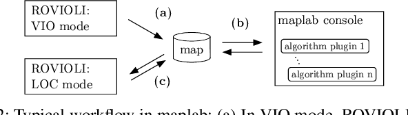Figure 2 for maplab: An Open Framework for Research in Visual-inertial Mapping and Localization
