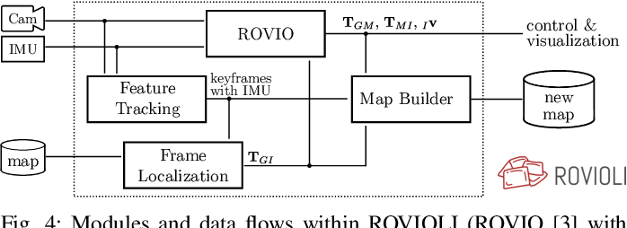 Figure 4 for maplab: An Open Framework for Research in Visual-inertial Mapping and Localization