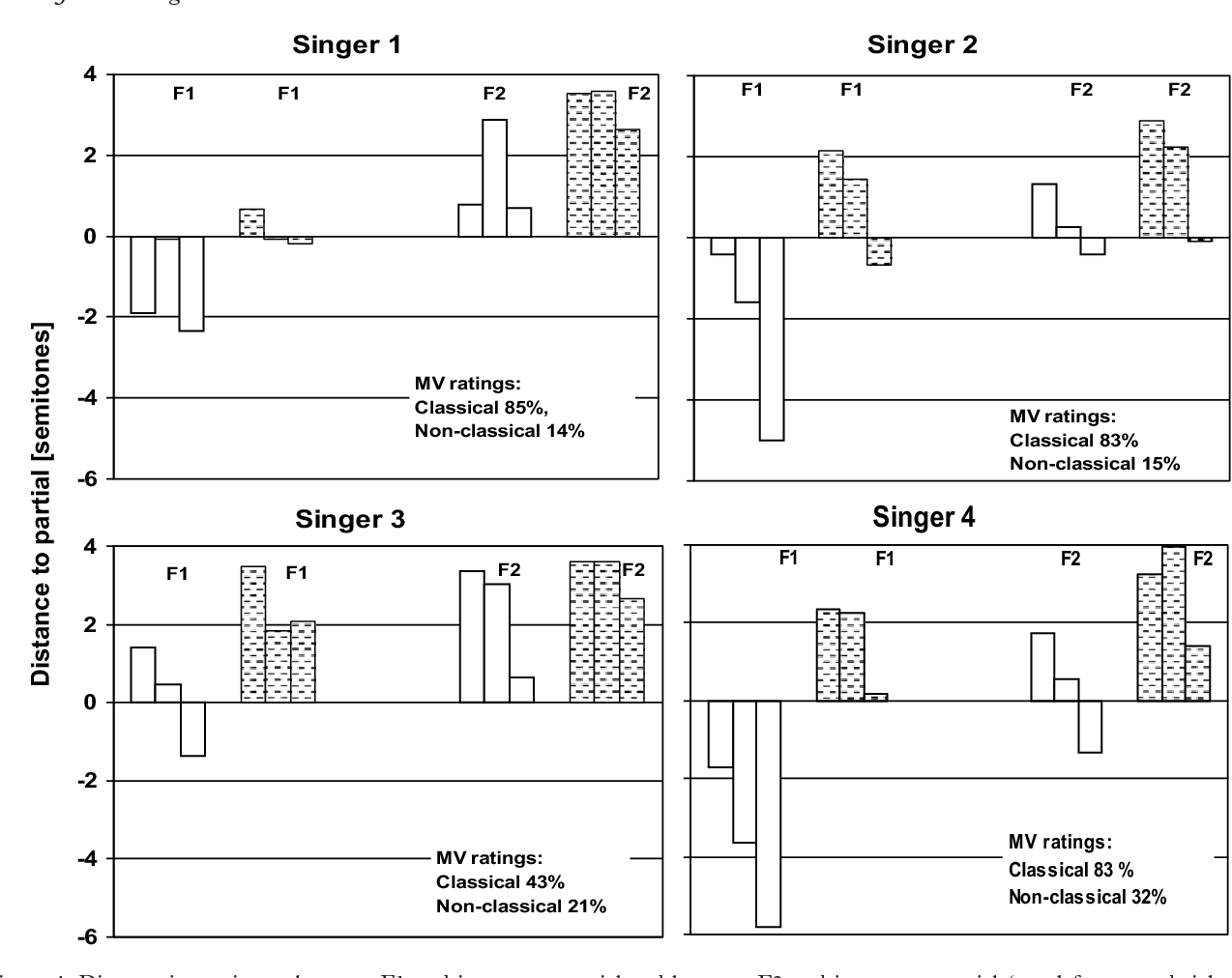 Figure 4 from Professional male singers' formant tuning strategies