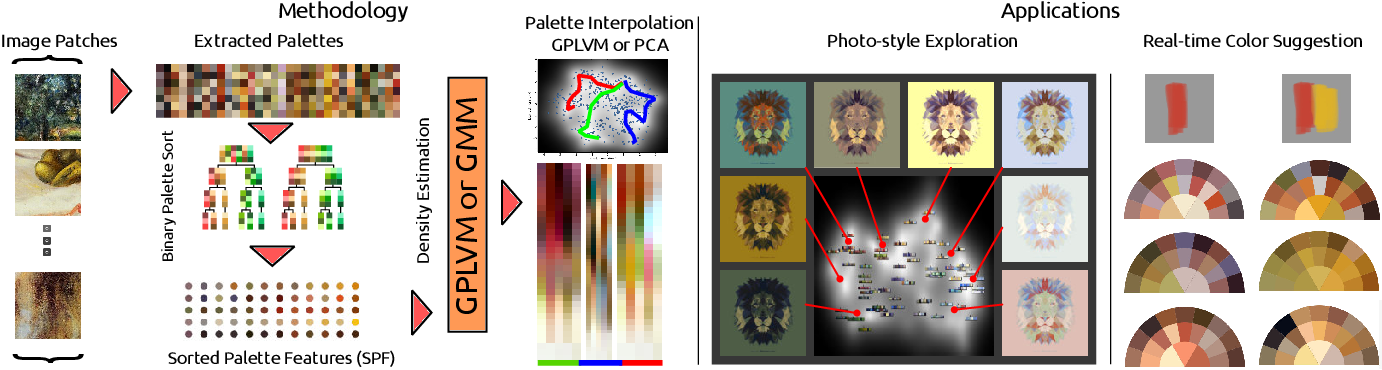 Figure 1 for Color Orchestra: Ordering Color Palettes for Interpolation and Prediction