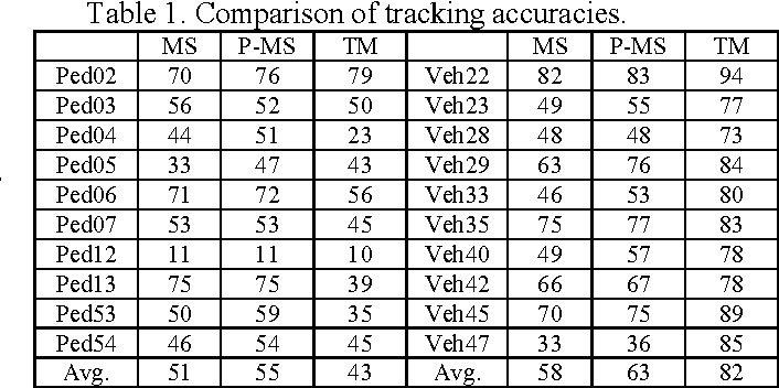 Table 1. Comparison of tracking accuracies.