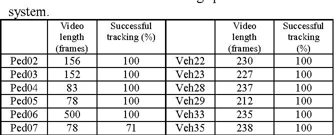 Table 2. Continuous tracking performance of the system.