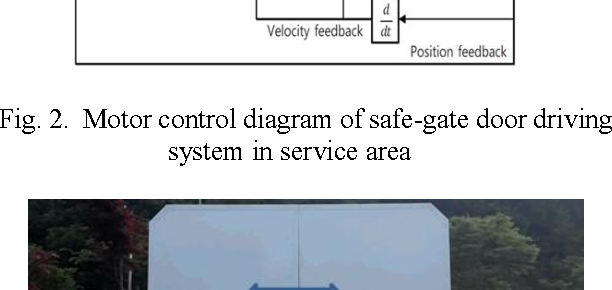 Fig. 2. Motor control diagram of safe-gate door driving system in service area